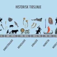 HISTORISKE PERIODER